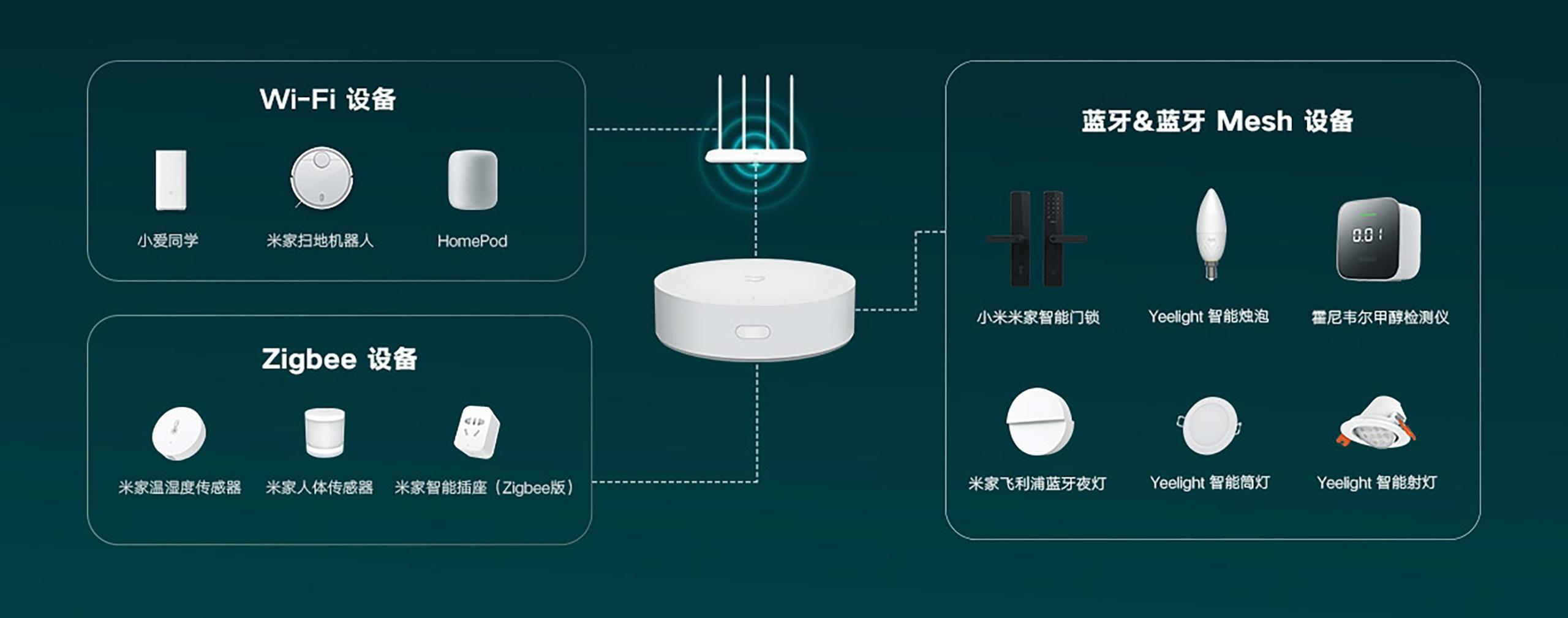Xiaomi Smart Home Multi-Mode Gateway 3